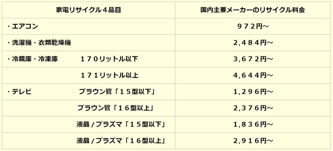 東京のリサイクル家電料金表